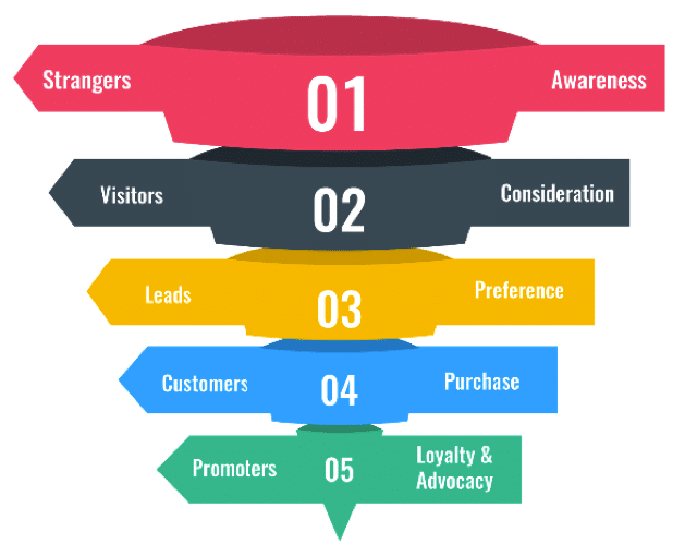 Customer Purchase life cycle