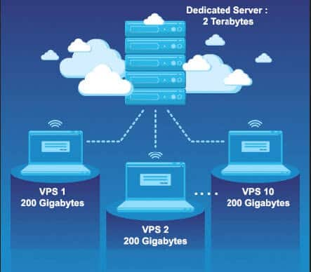 How-web-Hosting-Servers-categorised