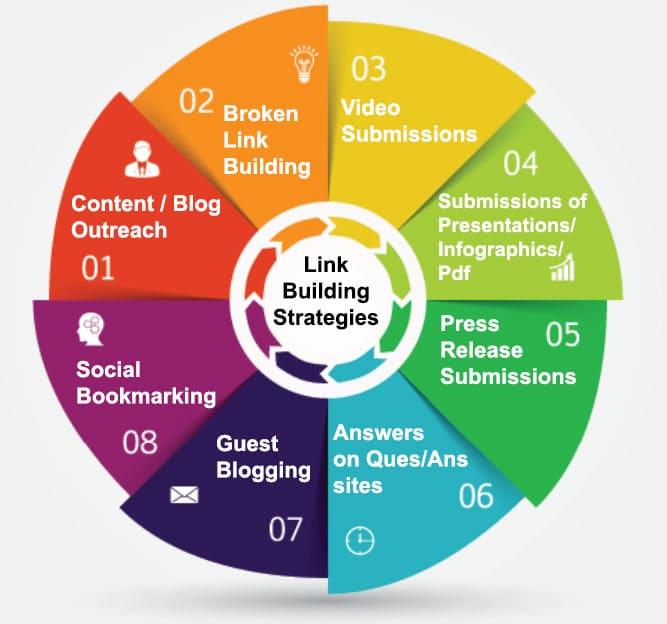 Link-Building-Strategies
